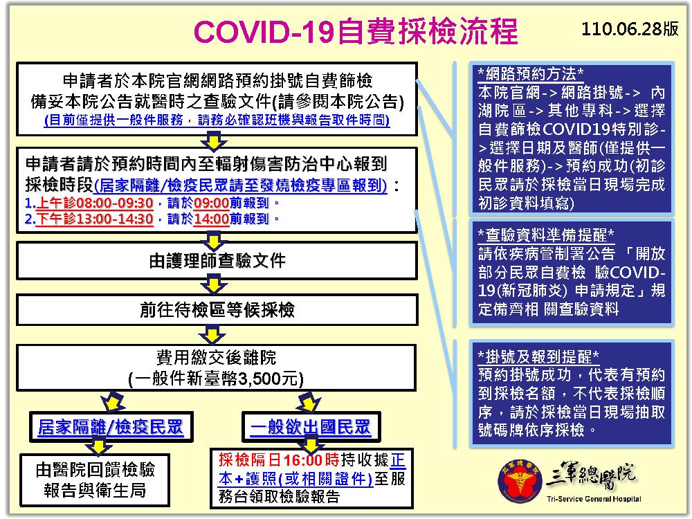 自費篩檢COVID19特別診